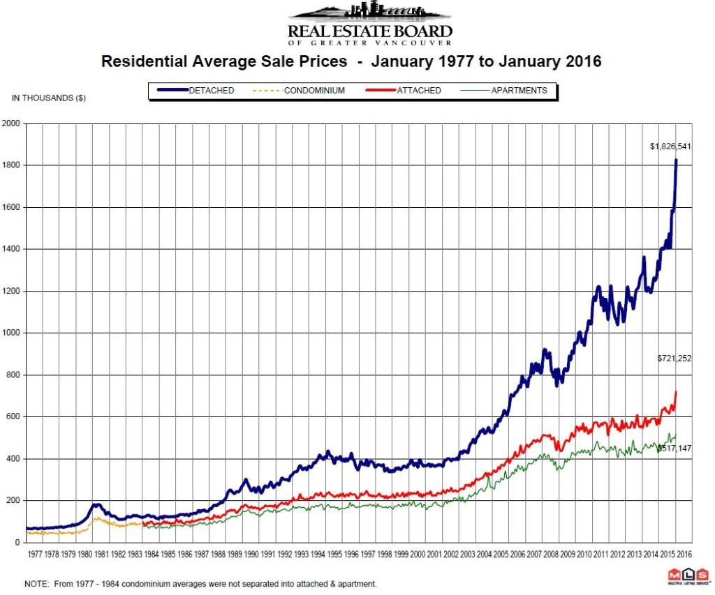 January-1977-to-2016-REBGV-Price-Chart